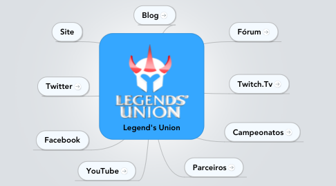Mind Map: Legend's Union