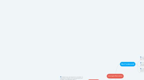 Mind Map: Jerarquía Normativa