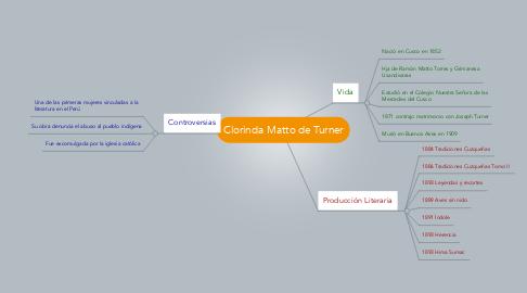 Mind Map: Clorinda Matto de Turner