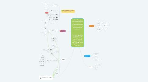 Mind Map: Idea: Settup, optimize the process and enhance the cooperation among AP team to build up, manage and use data at AP          Thiết lập, tối ưu hóa quy trình và  tăng cường phối hợp nhóm trong xây dựng, quản lý và sử dụng dữ liệu chung tại AP  Kaizen - OVS2021