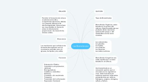 Mind Map: Las Biomoléculas