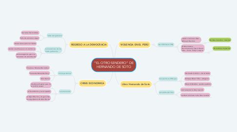 """Mind Map: """"EL OTRO SENDERO"""" DE HERNANDO DE SOTO"""