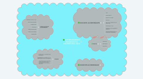Mind Map: ACOMPAÑAMIENTO PEDAGÓGICO AL DOCENTE EN EL AULA