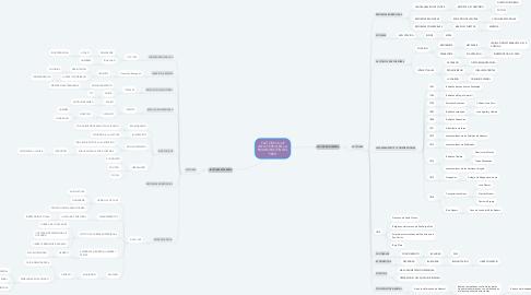 Mind Map: FACTORES QUE INFLUYERON EN LA EMANCIPACIÓN DEL PERÚ