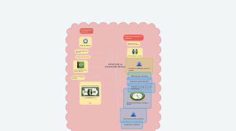 Mind Map: El ÈXITO DE LA EDUCACIÒN VIRTUAL