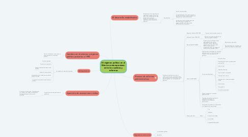 Mind Map: El régimen político en el México contemporáneo: entre los cambios y reformas