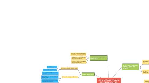Mind Map: BELA NEGARA TENAGA KESEHATAN DALAM PENANGANAN COVID-19