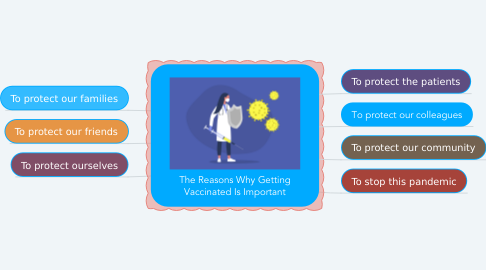 Mind Map: The Reasons Why Getting Vaccinated Is Important