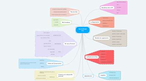 Mind Map: Aprendizaje IVU