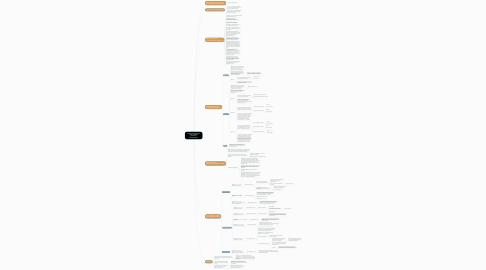 Mind Map: Страна происхождения товара: нюансы указания и подтверждения