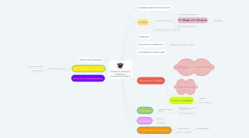 Mind Map: Создают ли институты условия для экономического роста