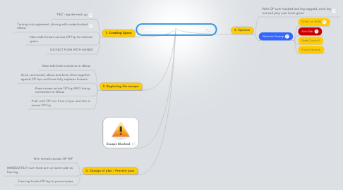 Mind Map: Side Control Escape: Prevented