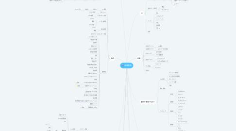 Mind Map: 未来創造