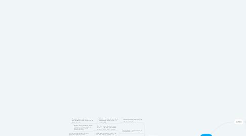 Mind Map: Filosofia Socrates x Sofistas