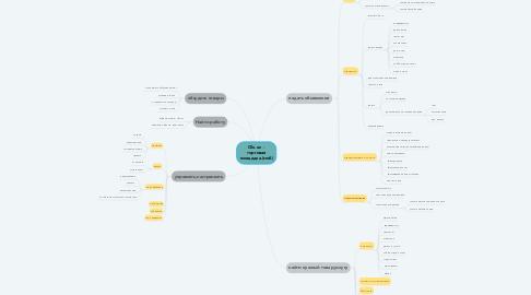 Mind Map: Olx.uz  - торговая площадка.(моб)