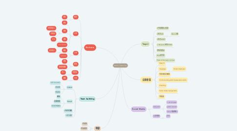 Mind Map: Mavis's Career Plan