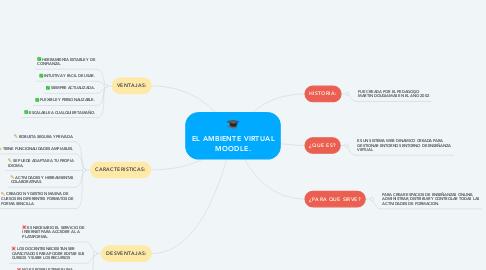 Mind Map: EL AMBIENTE VIRTUAL MOODLE.