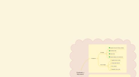 Mind Map: Empleado y Empresario