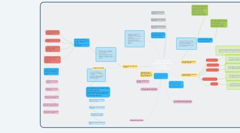 Mind Map: AUDITORÍAS DE CONTROL INTERNO Y RIESGO  DE CONTROL