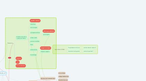 Mind Map: Modèle AF