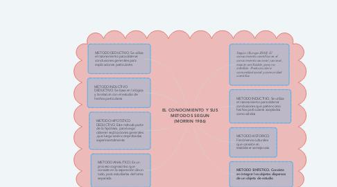 Mind Map: EL CONOCIMIENTO Y SUS METODOS SEGUN (MORRIN 1986)