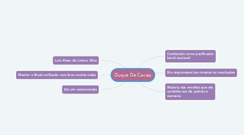 Mind Map: Duque De Caxias