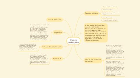 Mind Map: RESOLUÇÃO 586/13, PRESCRIÇÃO FARMACÊUTICA