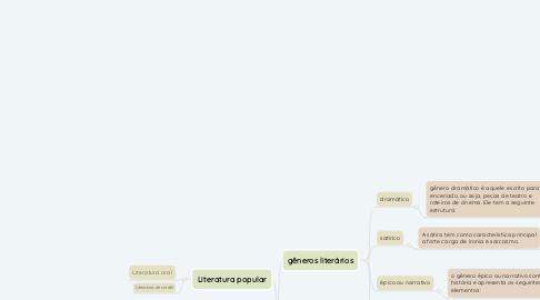 Mind Map: Gêneros literários e Literatura da Idade Média