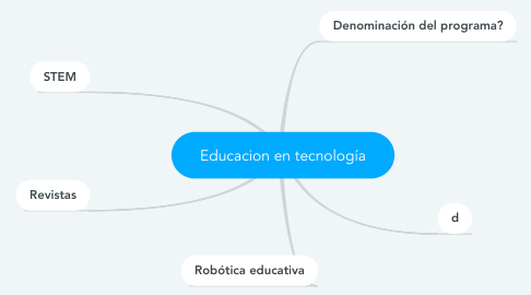 Mind Map: Educacion en tecnología