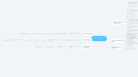 Mind Map: Искусство заключения сделок