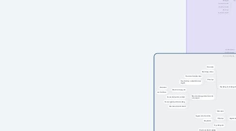 Mind Map: LÝ THUYẾT TÀI CHÍNH TIỀN  TỆ