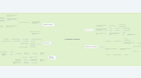 Mind Map: La replicación en eucariotas