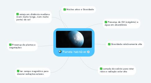 Mind Map: Planeta habitável