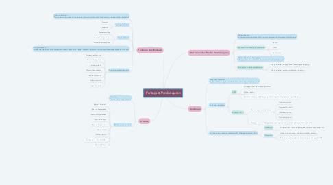 Mind Map: Perangkat Pembelajaran