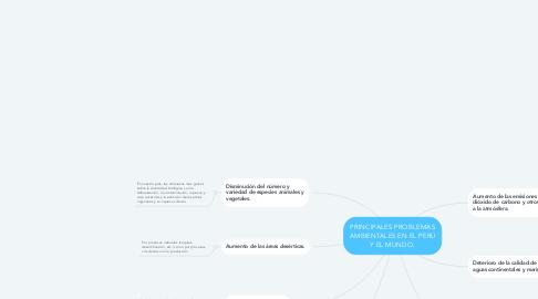 Mind Map: PRINCIPALES PROBLEMAS AMBIENTALES EN EL PERÚ Y EL MUNDO.