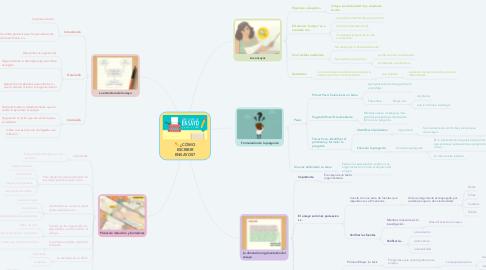 Mind Map: ¿CÓMO ESCRIBIR ENSAYOS?
