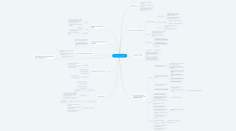 Mind Map: Climate (Geography)