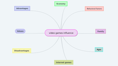 Mind Map: video games influence