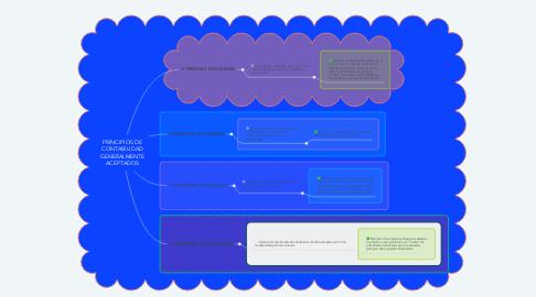 Mind Map: PRINCIPIOS DE CONTABILIDAD GENERALMENTE ACEPTADOS