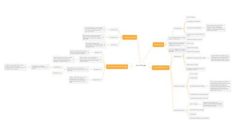 Mind Map: Jean Piaget