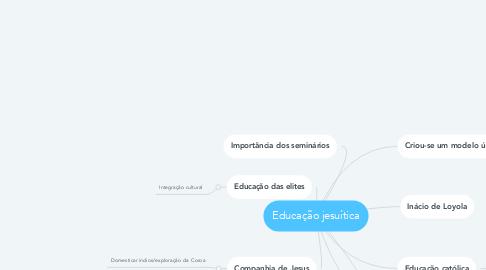 Mind Map: Educação jesuítica