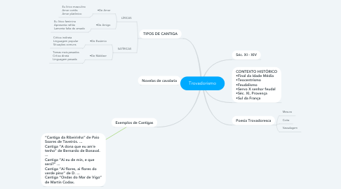 Mind Map: Trovadorismo