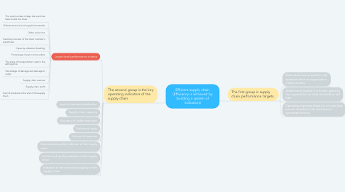Mind Map: Supply chain managment
