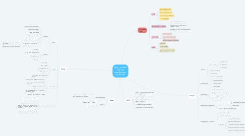 Mind Map: Blog_ourflight Научим зарабатывать удалённо