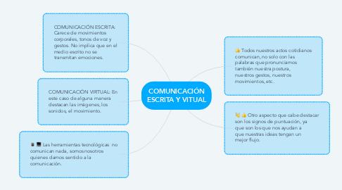 Mind Map: COMUNICACIÓN ESCRITA Y VITUAL