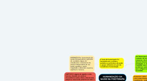 Mind Map: HUMANIZAÇÃO DA SAÚDE NA FISIOTERAPIA