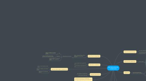 Mind Map: PROPIEDADES DEL HORMIGÓN