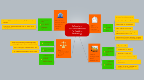 Mind Map: Referral and Assessment Process For Assistive Technology