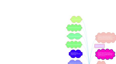Mind Map: Auditoria's de Control Interno y Riesgo de Control