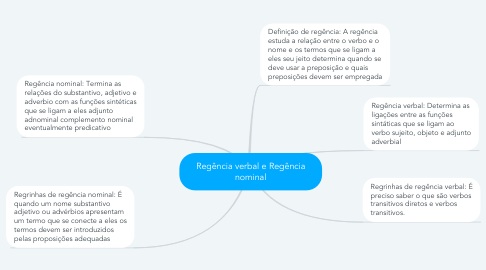 Mind Map: Regência verbal e Regência nominal